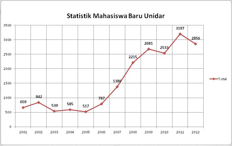 Statistik Mahasiswa Baru Unidar